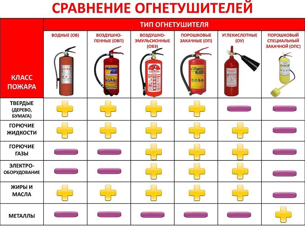 Классификация огнетушителей