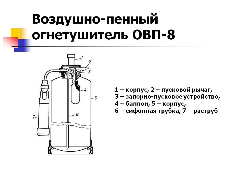Огнетушитель воздушно-пенного типа