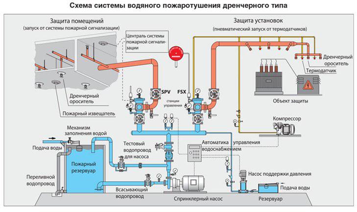 Принцип работы дренчерной системы пожаротушения