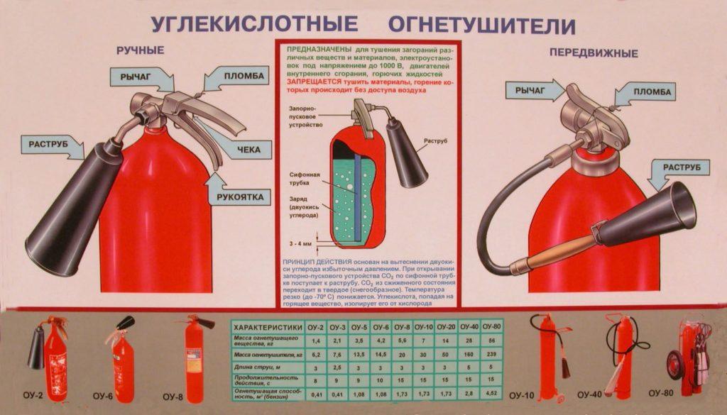 Как пользоваться огнетушителем углекислотного типа