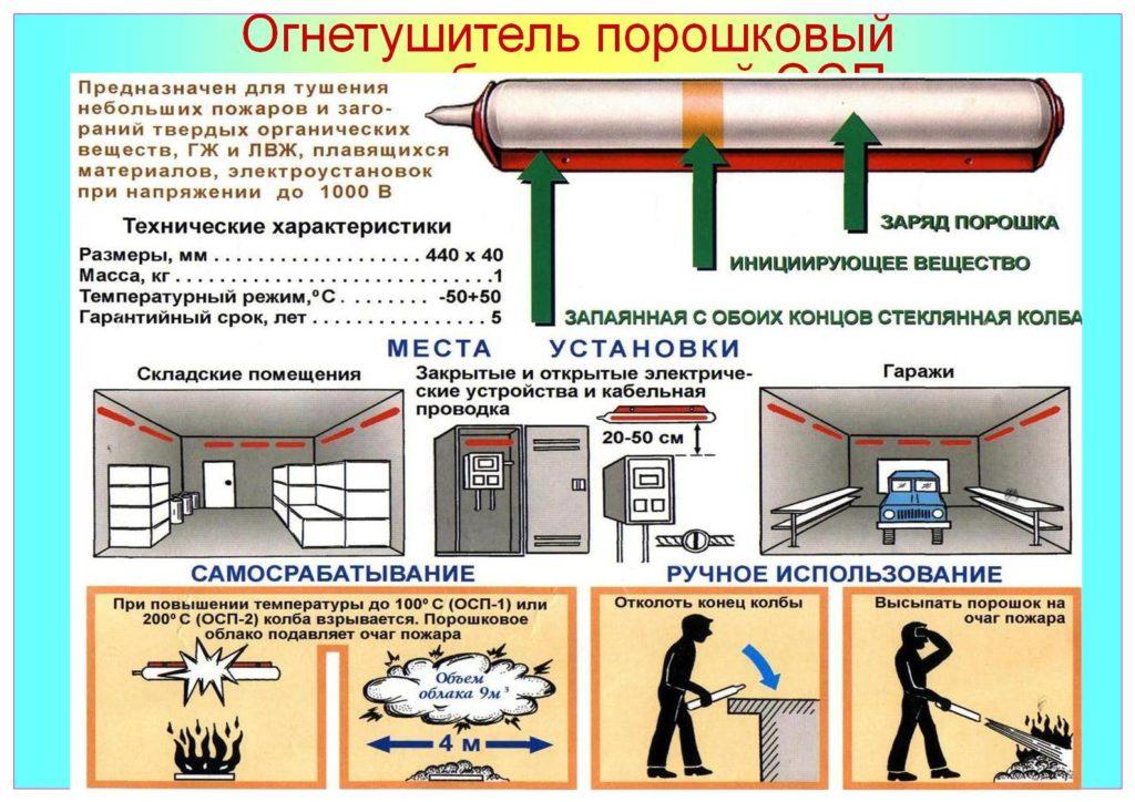 Ограничения по использованию огнетушителей порошкового типа