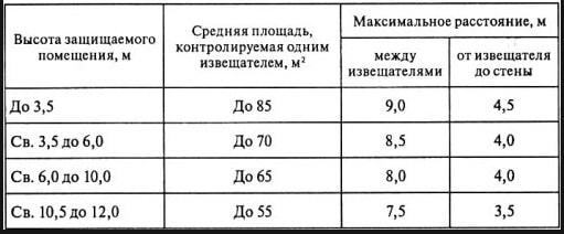 Таблица размещения приборов в зависимости от высоты потолка