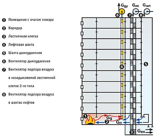 Системы дымоудаления в квартире