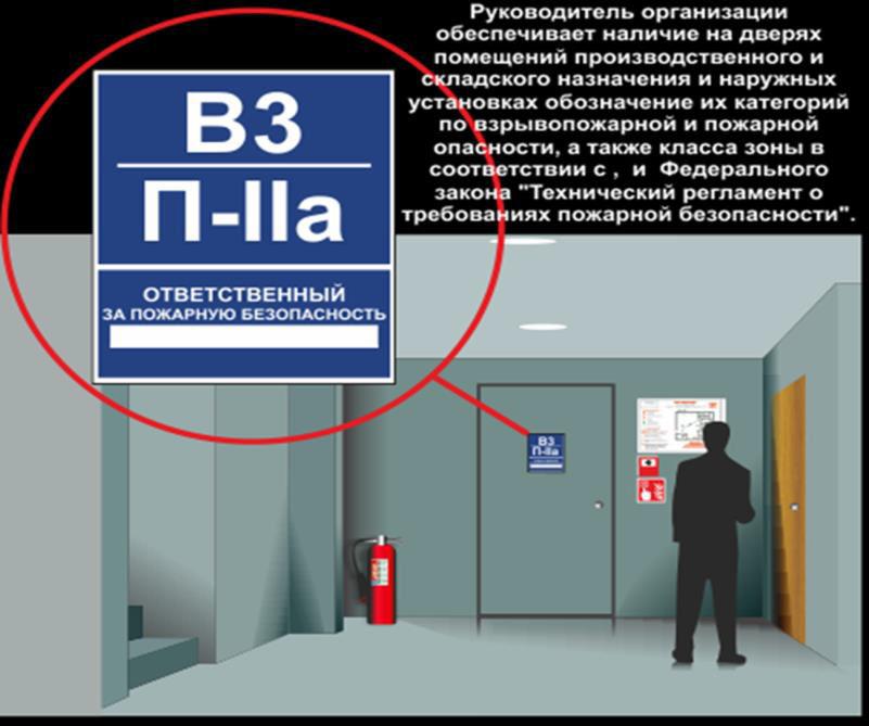 Обозначение помещения по взрыво- и пожарной опасности