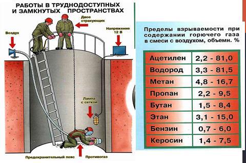 Требования к огневым работам внутри резервуаров