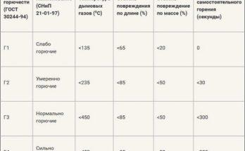 Таблица норм по группам