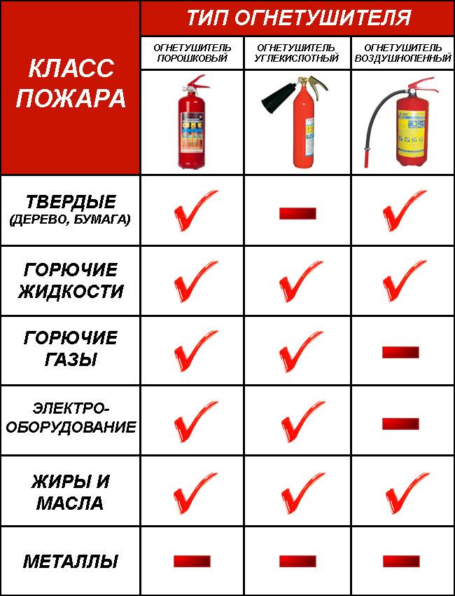 Классы пожаров и соответствующий тип огнетушителя
