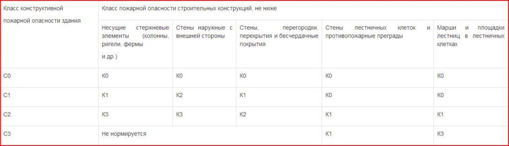 Таблица по огнестойкости объектов