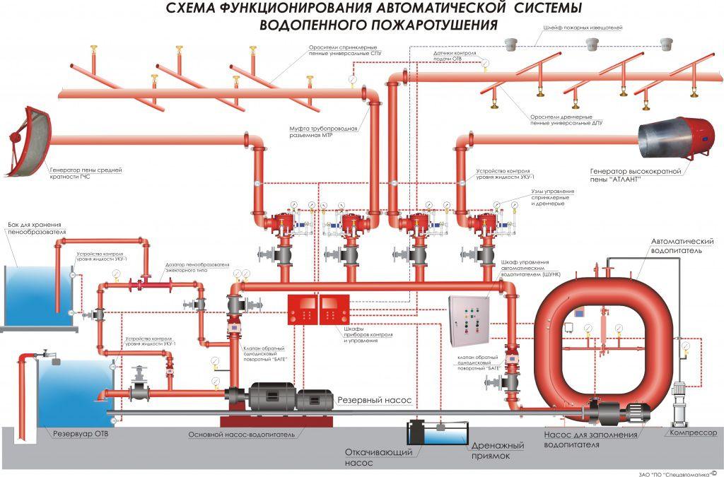 Схема функционала