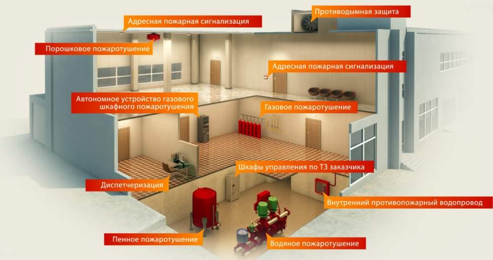 Требования в зависимости от категорий зданий