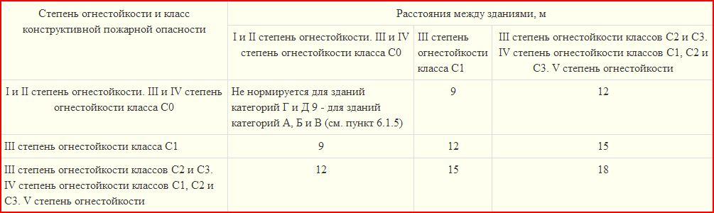 Таблица расстояний объектов Ф5