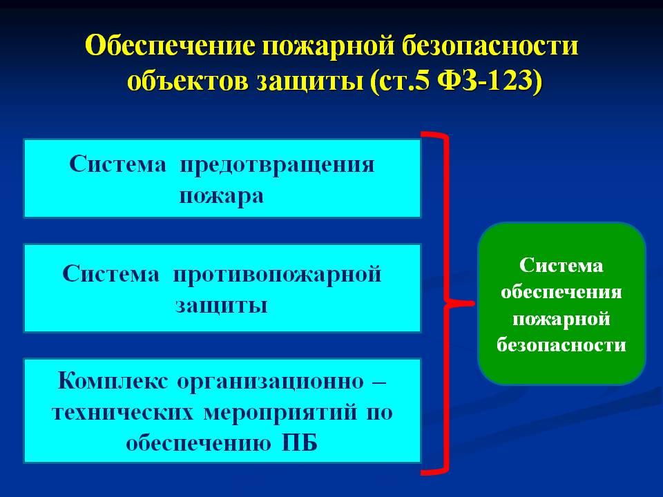 Система обеспечения пожарной безопасности по ФЗ