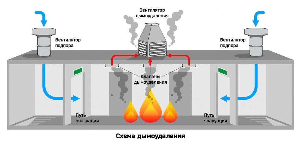 Так работает система дымоудаления