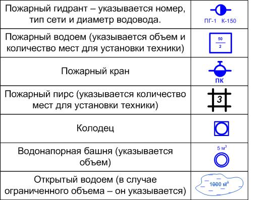 Графические изображения крана и гидранта