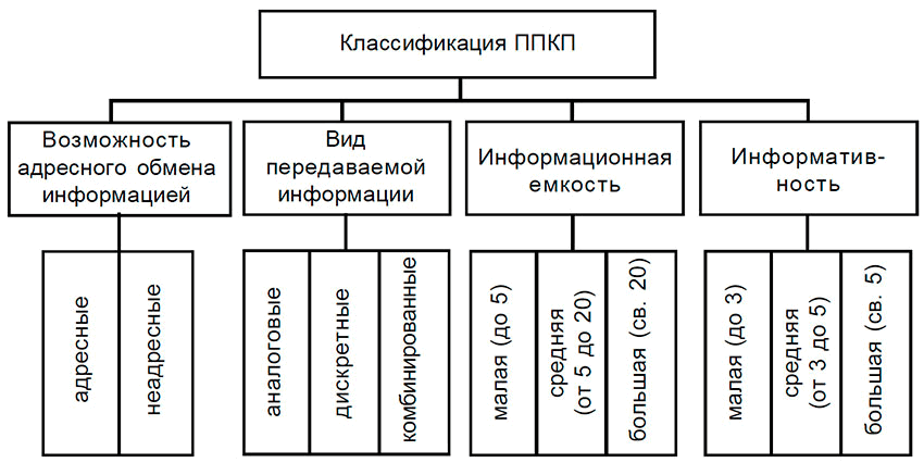 Классификация автоматической сигнализации