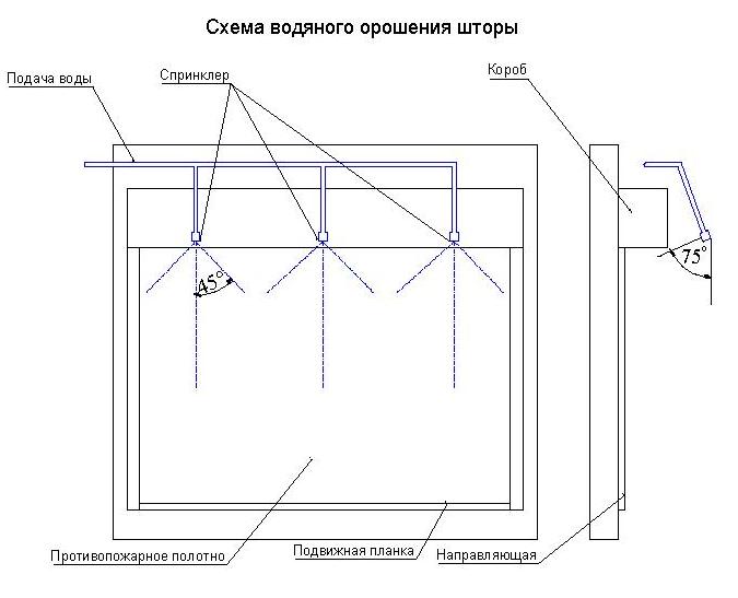 Схема водяного орошения противопожарных штор
