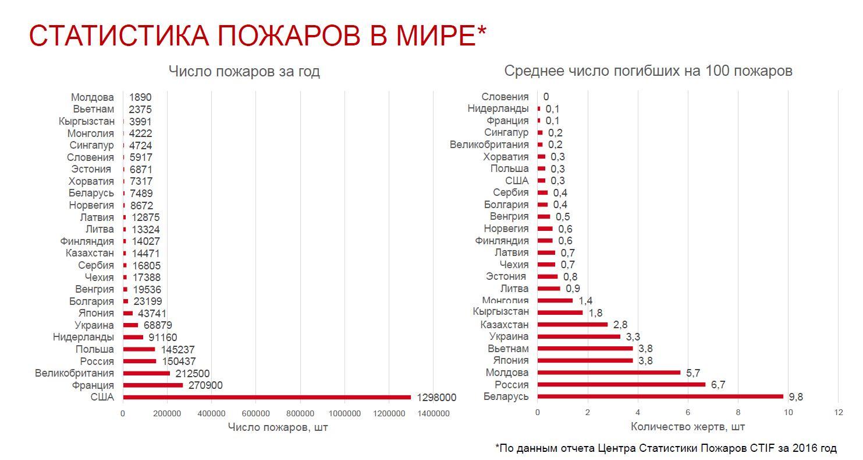 Таблица данных по странам за 2016г