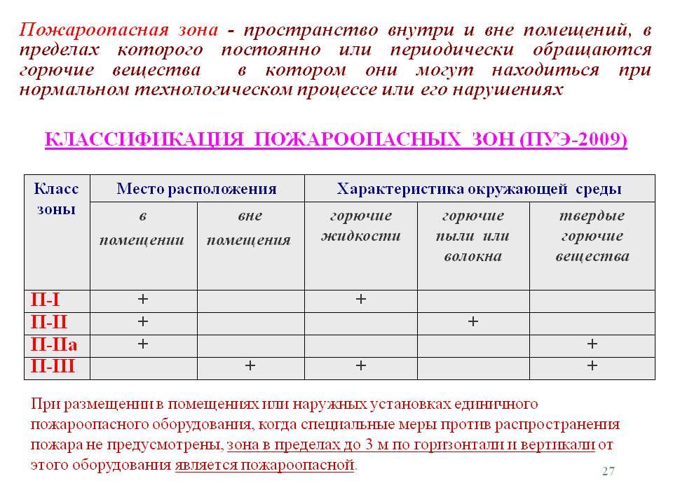Классификация пожарных зон по ПУЭ