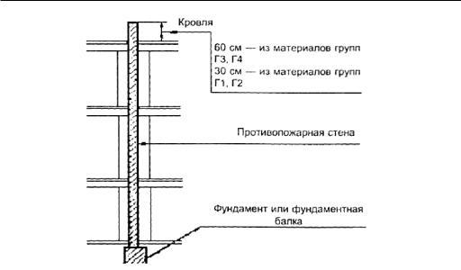 Высота противопожарной стены