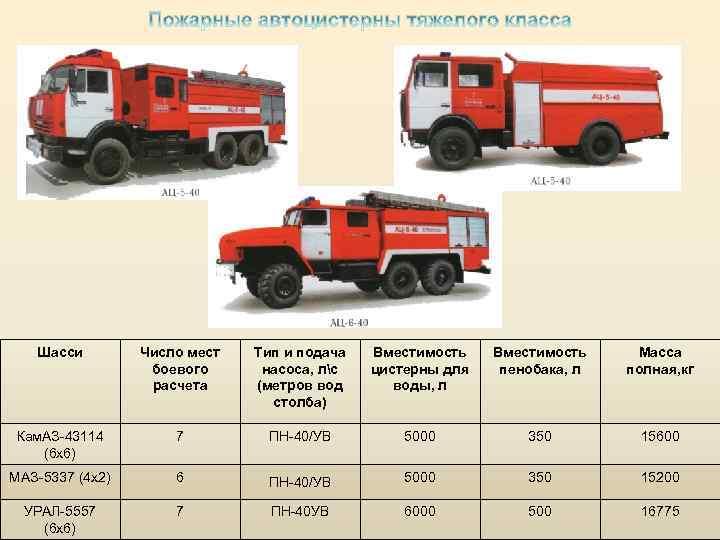 Специфика различных пожарных спецмашин
