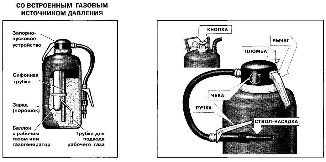 Устройство газогенерирующей модели