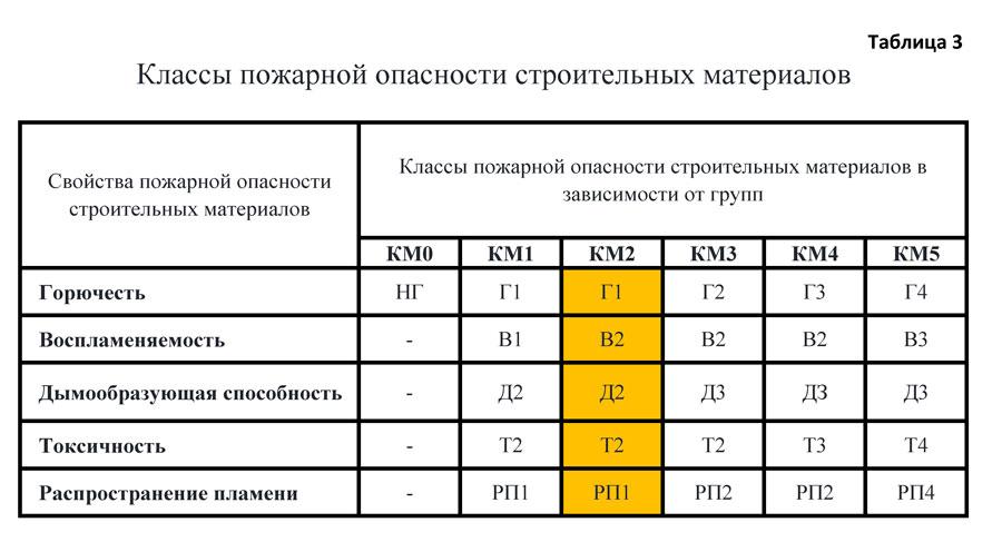 Таблица классов опасности