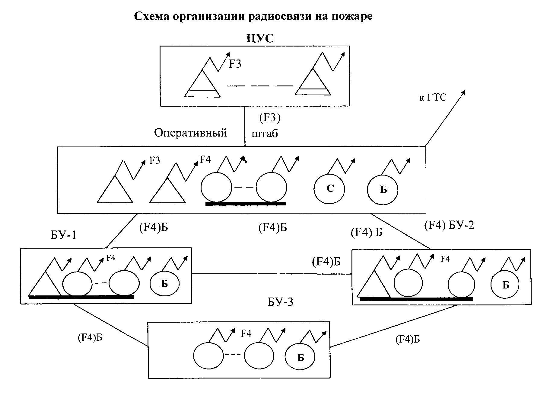 Схема организации связи на пожаре