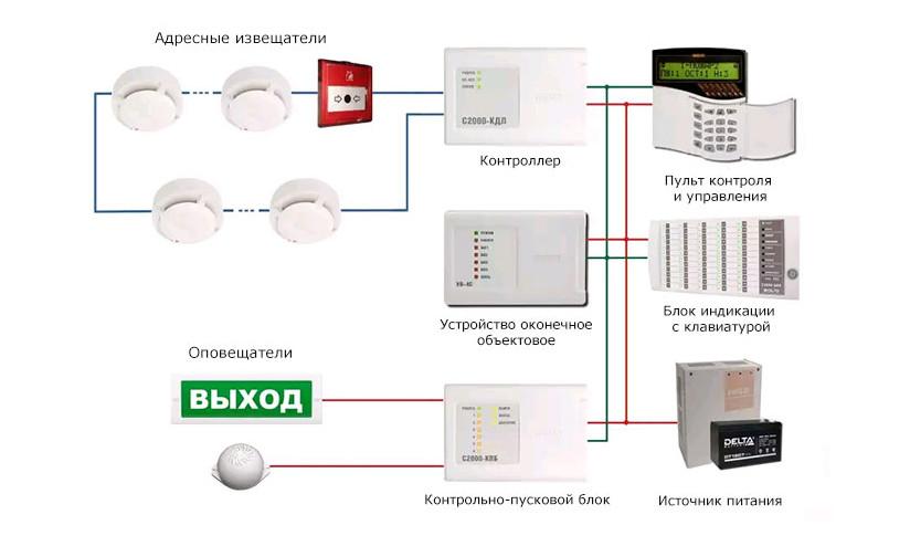 Схема и структура пожарной сигнализации
