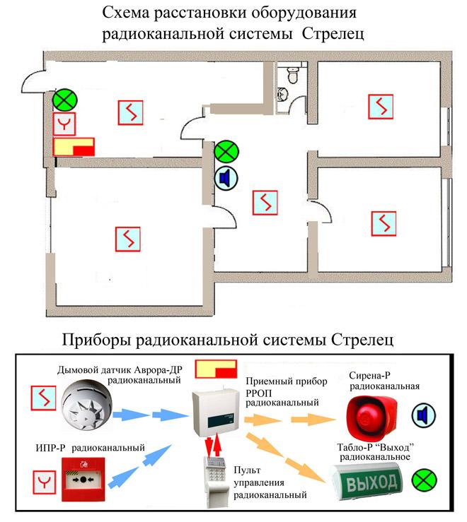Схема пожарной сигнализации в квартире
