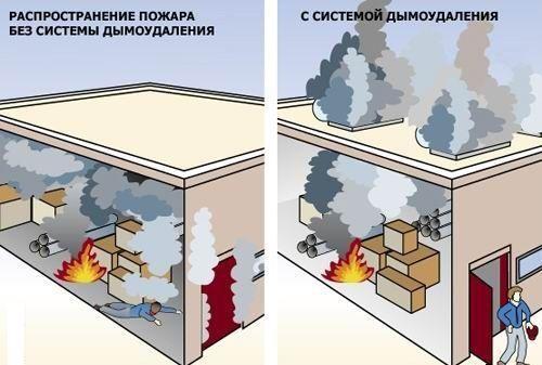 Ситуация при пожаре с системой дымоудаления и без нее
