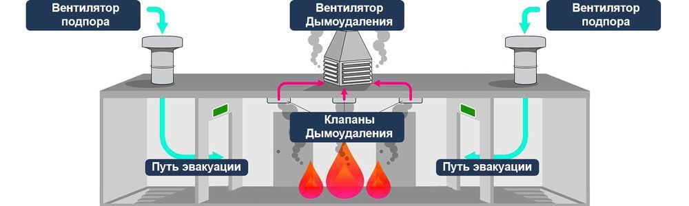 Схема работы противодымной системы