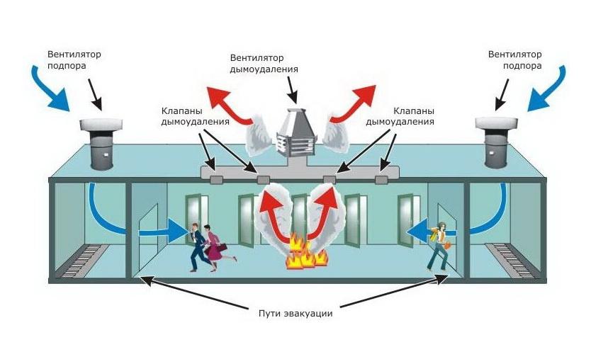Как работает система дымоудаления