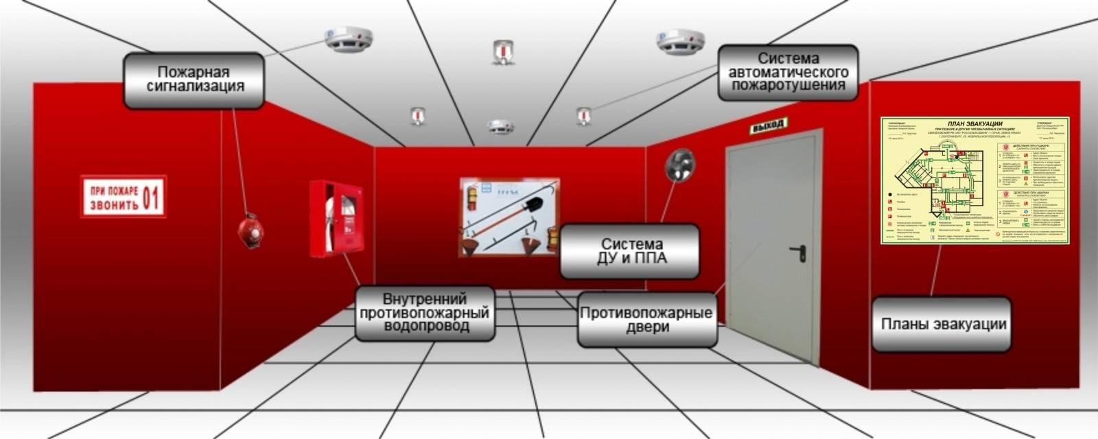 Система автоматической пожарной защиты