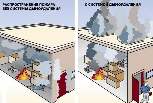 Варианты распространения дыма