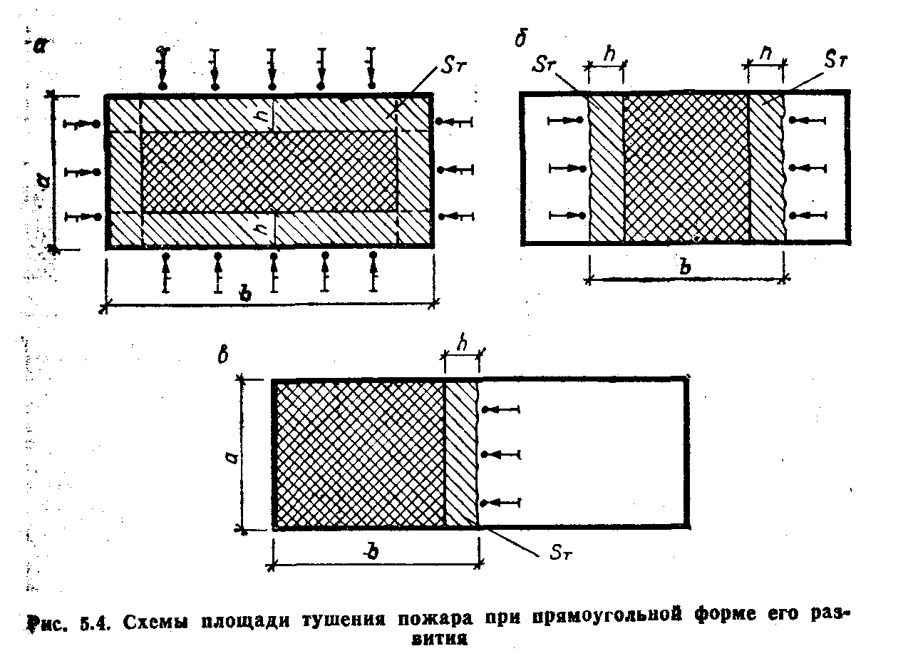 Прямоугольная конфигурация площади очага возгорания